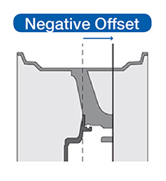 Demonstration of a Negative Offset