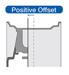 Demonstration of a Positive Offset